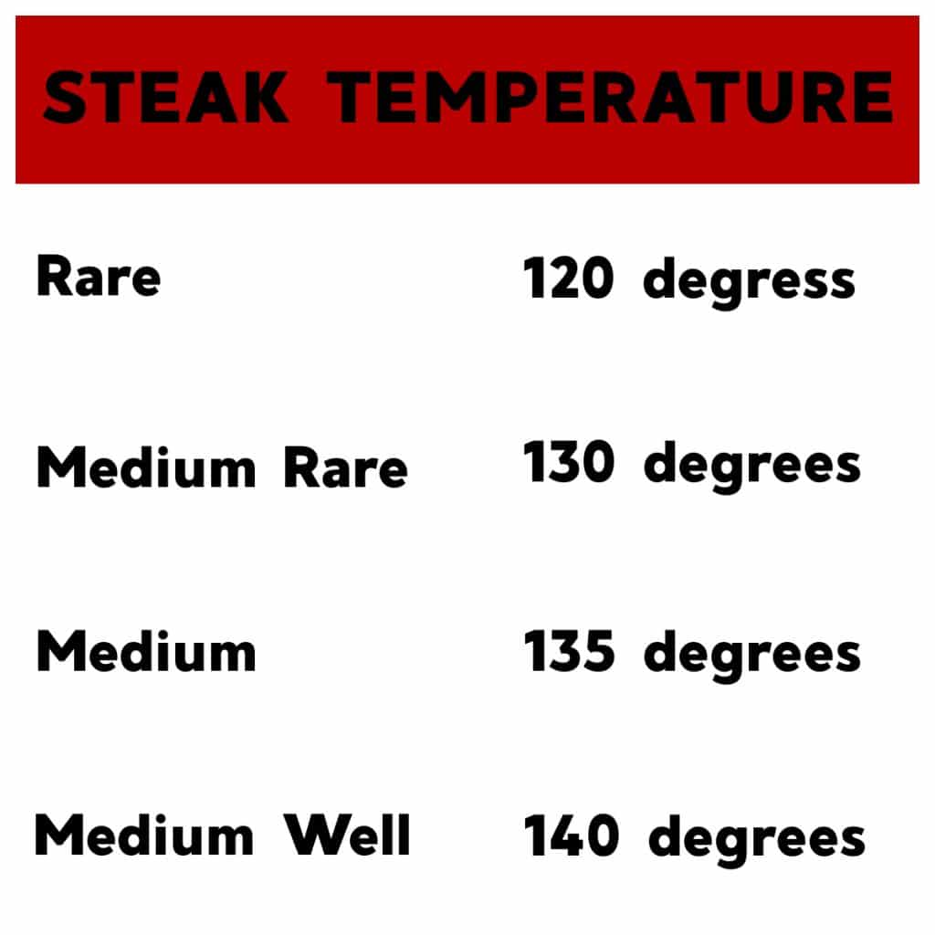 Chart with steak temperatures.